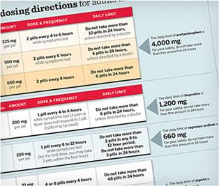 OTC Pain Reliever Dosing Chart
