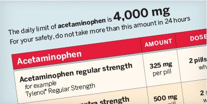 Nsaids & Acetaminophen Dosing Information